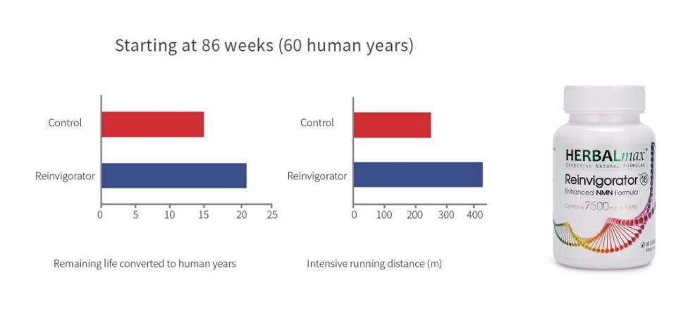科技重大發現,華盛頓大學證實NAMPT酶可使剩余壽命翻倍